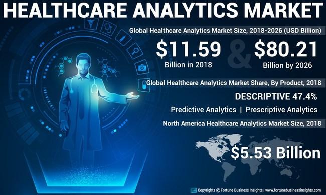 Healthcare Analytics Market Analysis, Insights and Forecast, 2015-2026