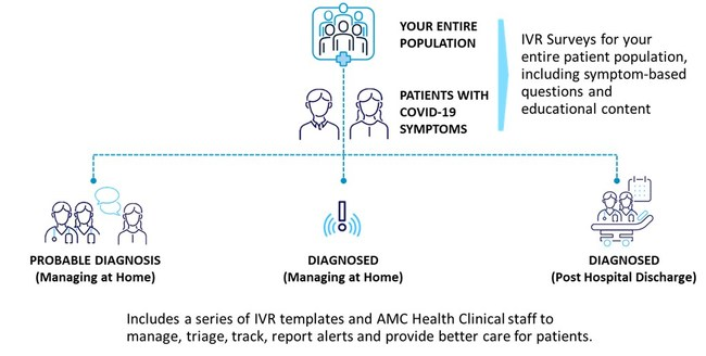 AMC Health launches new telehealth IVR monitoring solutions