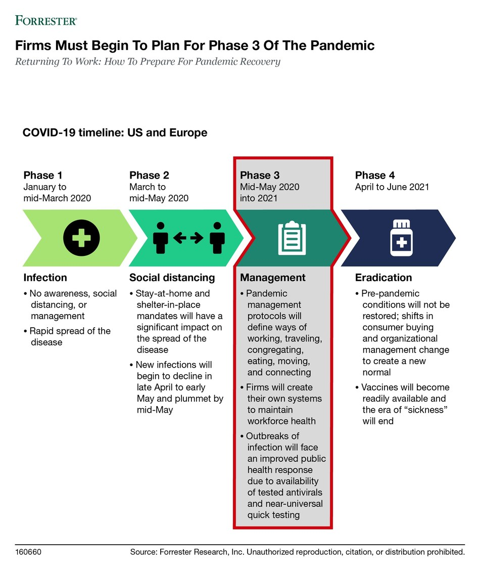 Forrester_Phase_3_Pandemic_Infographic