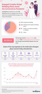 LendingTree Survey: 63% of Engaged Couples Postponed Their Wedding Due to Coronavirus