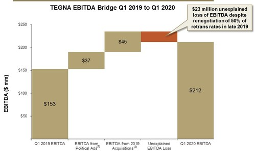 Source: Company filings (1) Incremental political revenue generated in Q1 2020 of $44m multiplied by an estimated 85% contribution margin. (2) Per Company presentation dated March 2020 – page 15 indicates $200m blended EBITDA – contribution from acquisitions adjusted downward for odd year (to exclude political impact). (3) As an example, Sinclair, an industry peer, reported a 13% organic increase in its local affiliate subscription revenue in 2019.  If we take TEGNA's Q1 2019 subscription revenue of $242m and assume 13% growth and a 40% net retrans margin (per Wells Fargo report Apr 13, 2020), this implies an incremental EBITDA contribution of $13m.  However, management's guidance implies an unexplained loss of $23m.