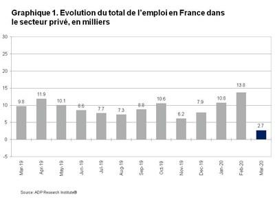 Graphique 1. Evolution du total de l emploi en France dans le secteur prive en milliers