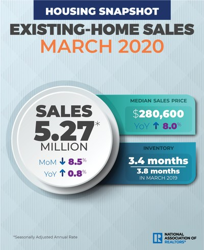 March 2020 Existing Home Sales