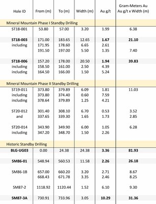 Table 1: Summary of MMV Phase I & II and Historical Standby Drill Results (CNW Group/Mineral Mountain Resources Ltd.)