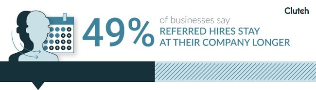 49% of businesses say that referred hires stay at their company longer