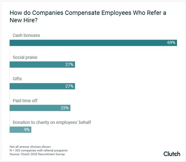 How do employees compensate employees who refer a new hire?