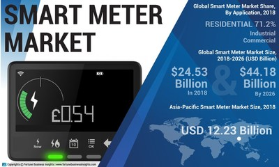 Smart Meter Market Analysis (USD Billion), Insights and Forecast, 2015-2026