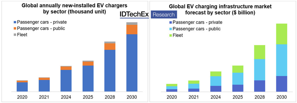 """Projected market size of EV charging infrastructure by sector in volume (left) and revenue (right) Source: IDTechEx Report """"Charging Infrastructure for Electric Vehicles 2020-2030"""" (www.IDTechEx.com/EVCharging)"""