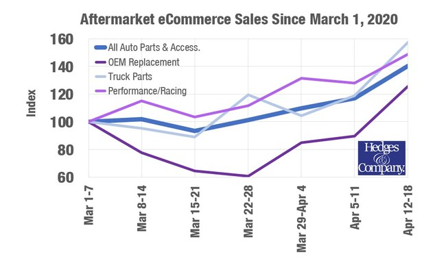 Hedges & Company analyzed weekly online auto parts and accessories sales. The company also broke down the analysis into OEM replacement, truck and off-road, and performance racing. Here are the comparisons of the week of April 12-18 to the week of March 1-7.