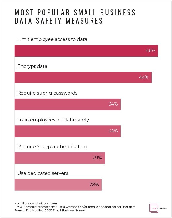 Most popular small business data safety measures