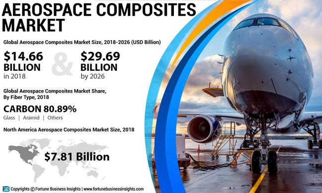 Aerospace Composites Market Analysis, Insights and Forecast, 2015-2026
