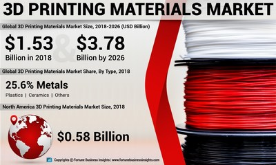 3D Printing Materials Market Analysis, Insights and Forecast, 2015-2026