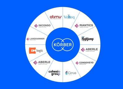 The companies of Koerber Supply Chain