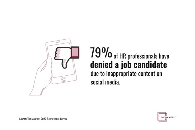 79% of HR professionals have denied a job candidate due to inappropriate content on social media