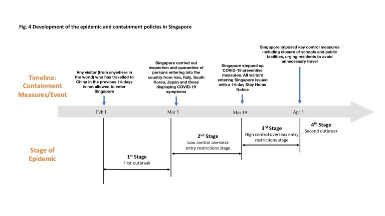 Fig. 4 Development of the epidemic and containment policies in Singapore