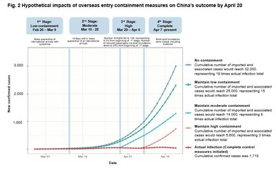 Fig. 2 Hypothetical impacts of overseas entry containment measures on China's outcome by April 20