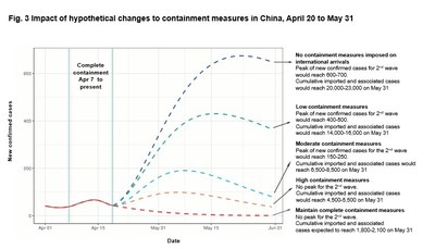 Fig. 3 Impact of hypothetical changes to containment measures in China, April 20 to May 31