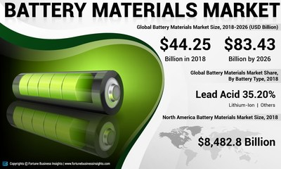 Battery Materials Market Analysis, Insights and Forecast – By Battery Type, 2015-2026