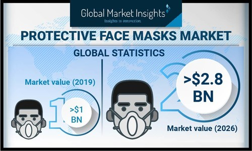 Protective Face Masks Market size is poised to surpass USD 2.8 billion by 2026, according to a new research report by Global Market Insights, Inc.