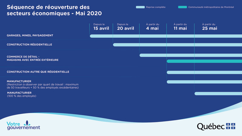 Séquence de réouverture des secteurs économiques - Mai 2020 (Groupe CNW/Cabinet du ministre de l'Économie et de l'Innovation)
