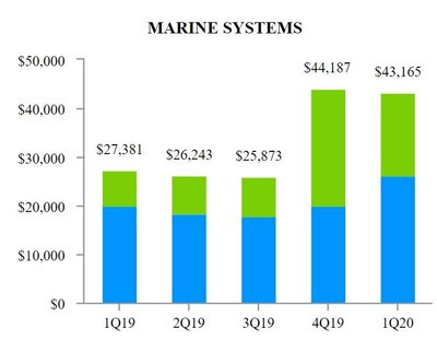 EXHIBIT F-2 Marine Systems