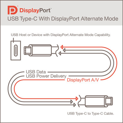 DisplayPort is the only Alt Mode video transport widely adopted in the marketplace and used today by most video sources utilizing the USB Type-C connector. It enables the highest display performance available, combined with USB Type-C's high-speed data transfer and power delivery functions.