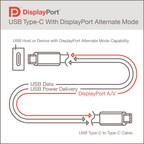 VESA Releases Updated DisplayPort™ Alt Mode Spec to Bring DisplayPort 2.0 Performance  to USB4™ and New USB Type-C® Devices