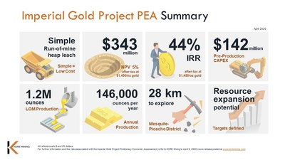 Figure 3 – Imperial Gold Project PEA Summary (CNW Group/Kore Mining)
