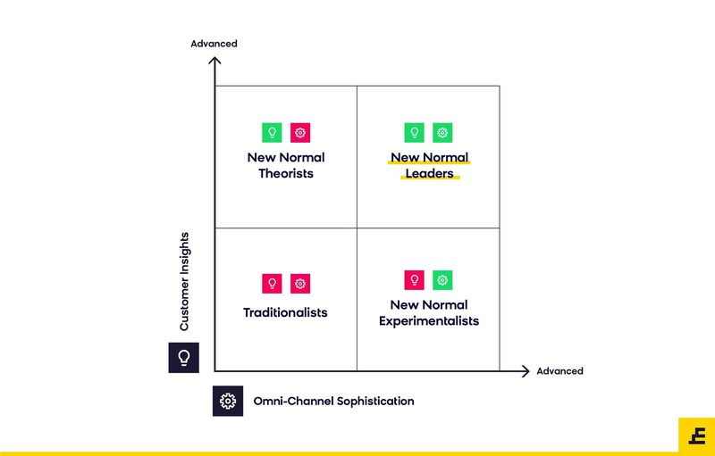 Exponea Launches New Normal Framework To Help Marketers Deliver