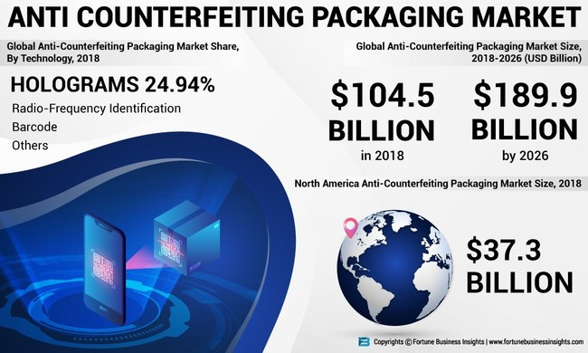 Anti_Counterfeiting_Packaging_Market