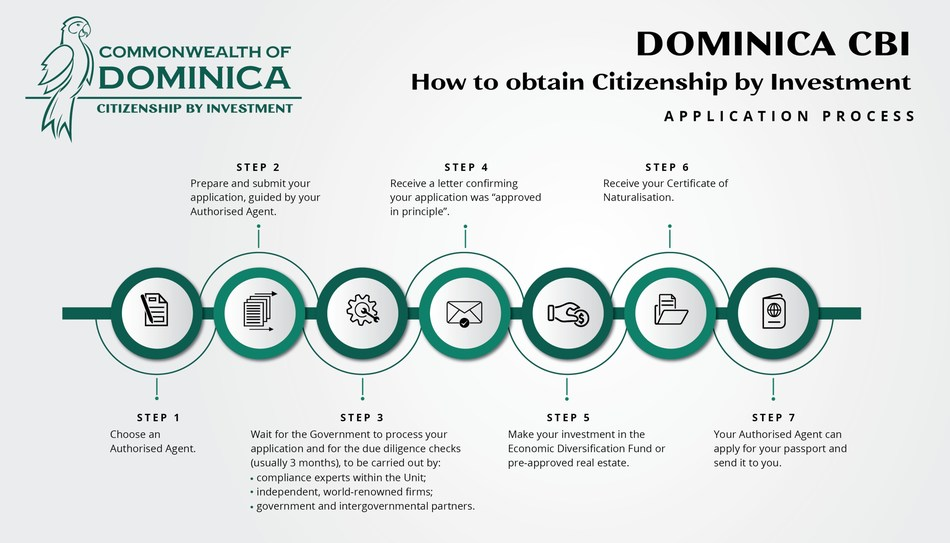 7 steps to obtain second citizenship from Dominica via CBI. To start your application, select an authorised agent from www.cbiu.gov.dm