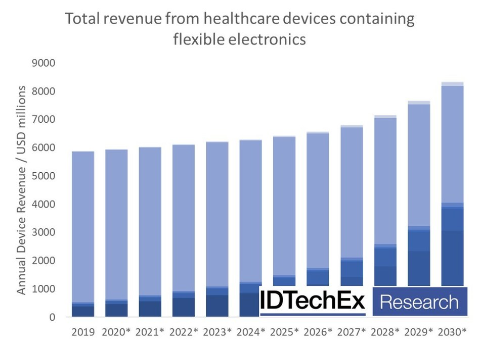 """IDTechEx report, """"Flexible Electronics in Healthcare 2020–2030"""", forecasts the market to exceed $8 billion by 2030.(www.IDTechEx.com/FlexElec)"""