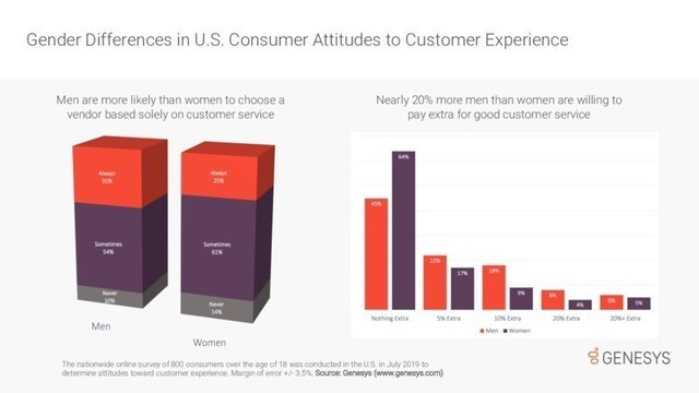 Recent research from Genesys finds men and women have different points of view when it comes to customer service.