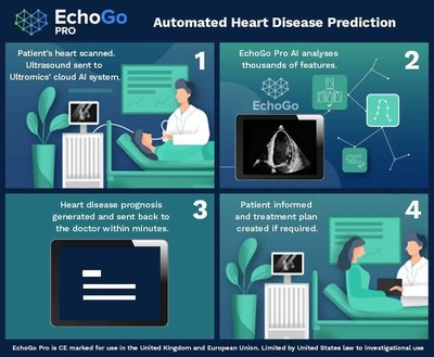 EchoGo Pro infographic (PRNewsfoto/Ultromics)