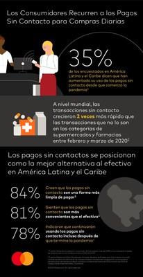 Tendencias de los pagos sin contacto en América Latina y el Caribe