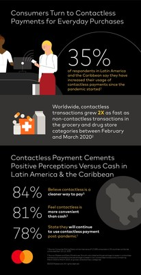 Contactless payments trends in Latin America & the Caribbean