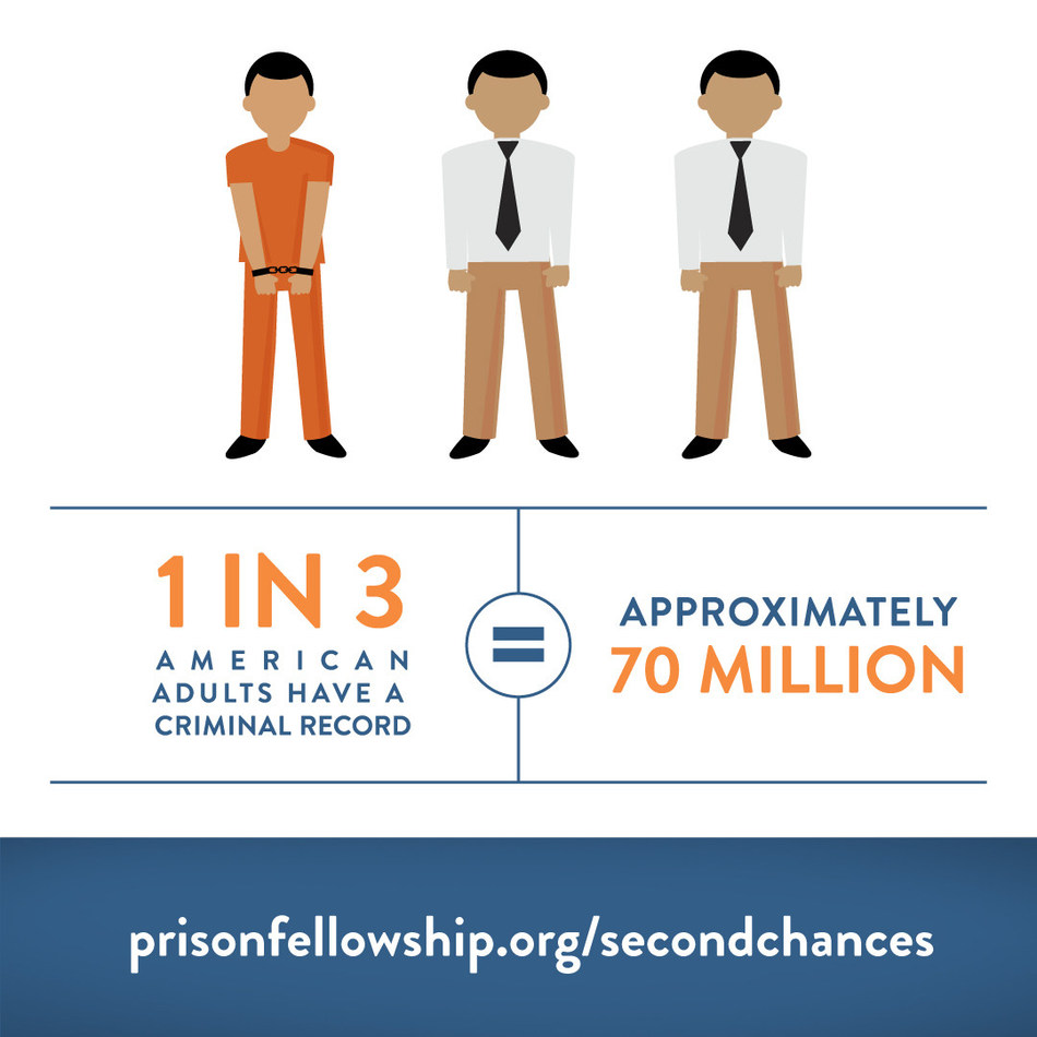 Meaningful employment helps keep formerly incarcerated people from going back to prison. But 90% of those who have been incarcerated struggle to find employment in the first year after release. Returning citizens can't become contributing members of society if they're not given a chance to contribute.