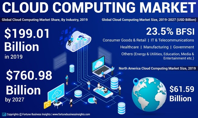 Cloud Computing Market Analysis, Insights and Forecast, 2016-2027