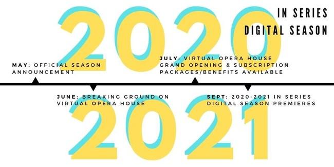 IN Series Digital Season Timeline