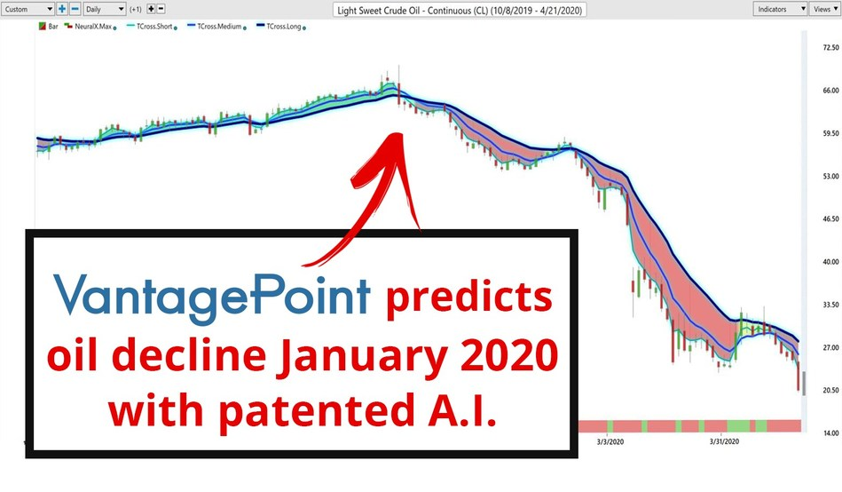 VantagePoint AI software predicted the downward spiral of the Oil Markets starting January 7 -- almost two months before the Saudi-Russian Price Wars began and ahead of the April 20 collapse.
