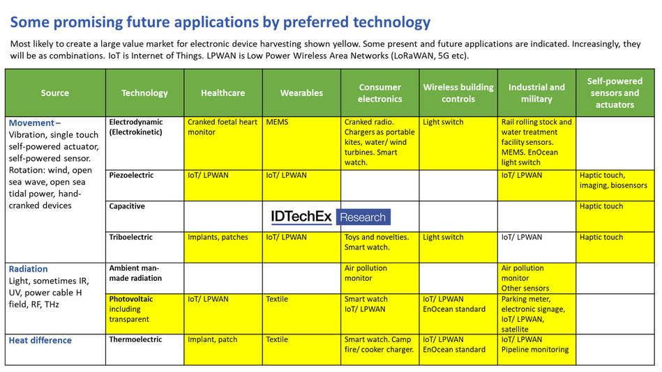 Some promising future applications by preferred technology. Most likely to create a large value market for electronic device harvesting shown yellow.
