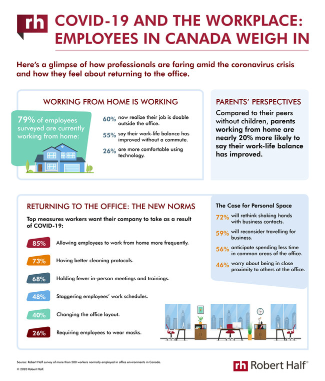 No such thing as 'business as usual' anymore... (CNW Group/Robert Half Canada)