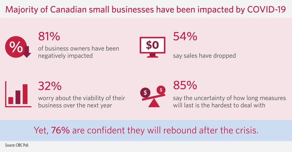 COVID-19 impact felt by 81 per cent of Canadian small business owners: CIBC Poll (CNW Group/CIBC)