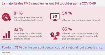 81 % des propriétaires de petites entreprises au Canada affirment que la COVID-19 a des répercussions sur leurs activités, selon les résultats d'un sondage réalisé par la Banque CIBC (Groupe CNW/CIBC)