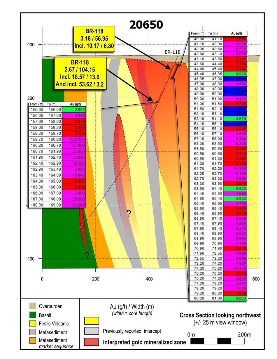 Figure 3: Cross section 20650.  Apparent continuity of mineralization along 150 metres of strike length of the LP Fault can be compared in Figure 3, 4 and 5.  Mineralization remains open to extension in all directions. (CNW Group/Great Bear Resources Ltd.)