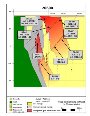 Figure 5: Section 20600. This section is located 50 - 75 metres southeast along strike of section 20650 in Figure 3 and shows apparent on-strike continuation of mineralization with BR-118. It was originally disclosed on October 30, 2019. (CNW Group/Great Bear Resources Ltd.)