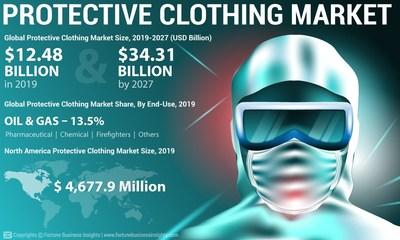 Protective_Clothing_Market