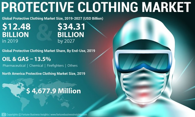 Protective Clothing Market Analysis, Insights and Forecast, By Product, 2016-2027
