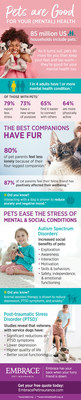 Data from Embrace Pet Insurance and HABRI spotlighting that pets are good for your mental health in honor of Mental Health Awareness Month.
