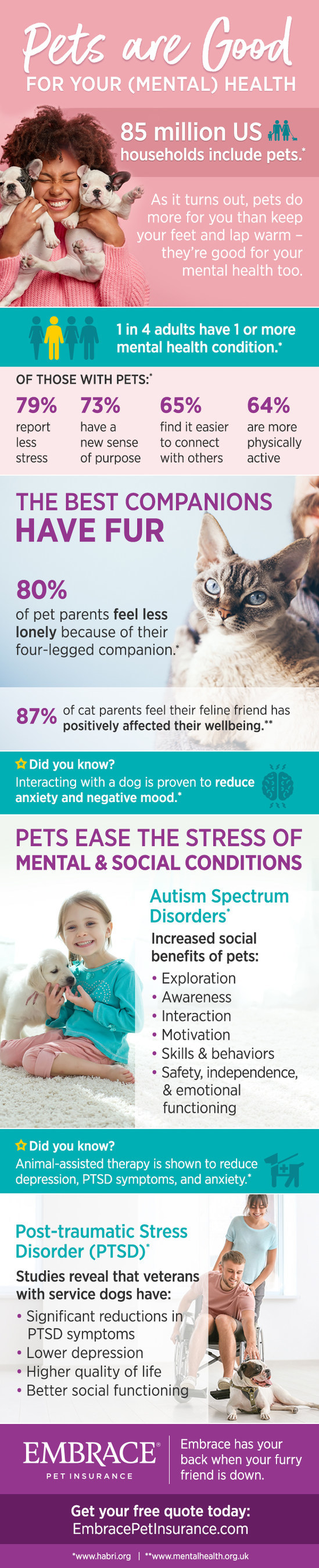 Embrace Pet Insurance Partners With The Good Dog Foundation During Mental Health Awareness Month